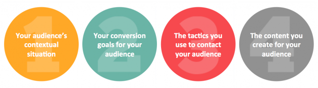The components of a content strategy that you will capture in your content matrix.